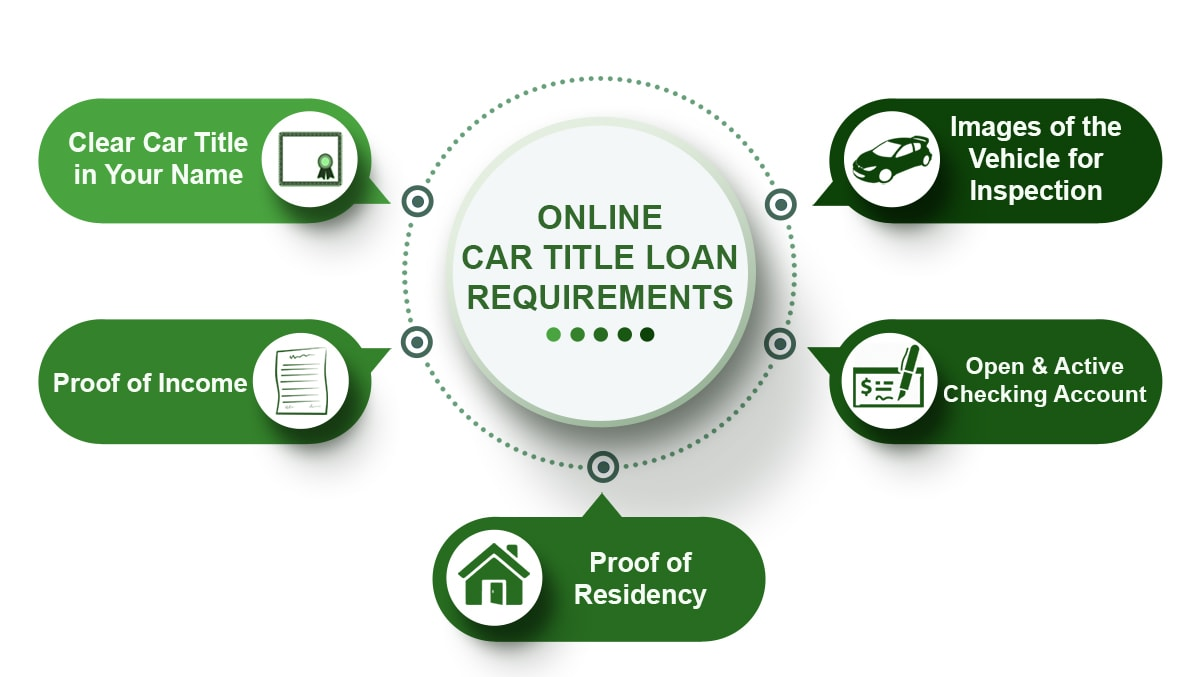 online title loan requirements